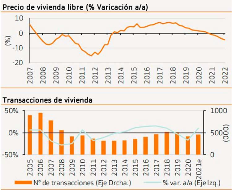 Previsión y evolución del precio de la vivienda en 2022